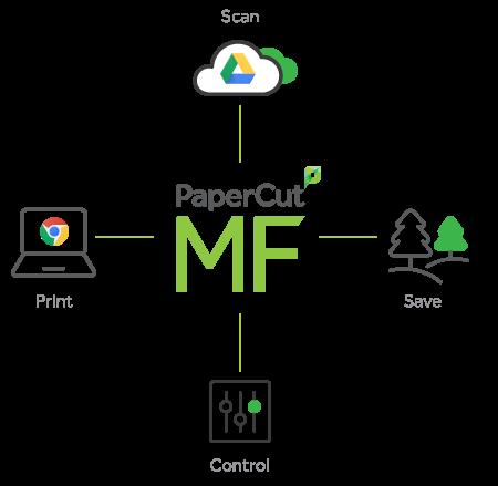 PaperCut и пълна интеграция с G Suite